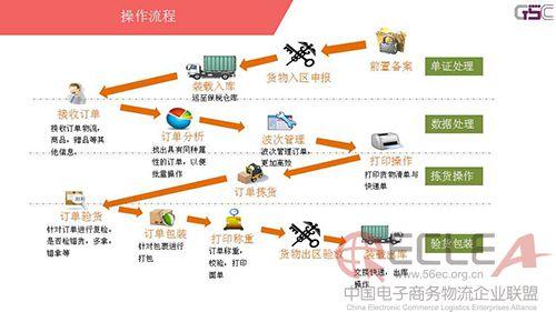 上海景天跨境电商供应链解决方案简介